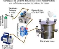 Projeto de extensão estuda a criação de um protótipo para testes de sistema de esterilização para reutilização de materiais médico-hospitalares